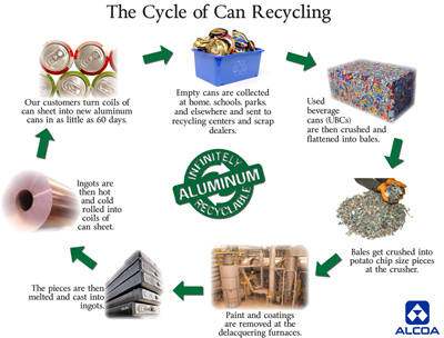 can recycling cycle facts for kids